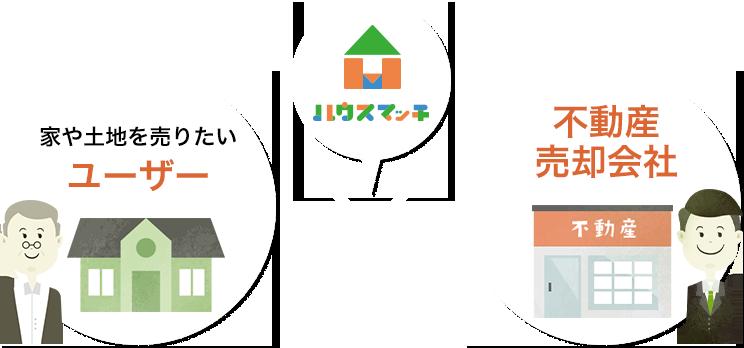 家や土地を売りたい ユーザー 不動産売却会社